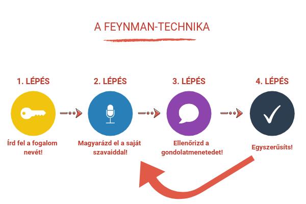 feynman-technika