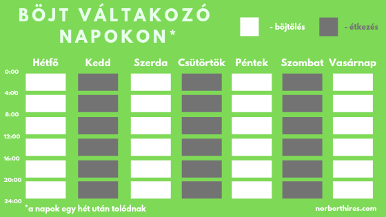böjtölés alternatív napokon