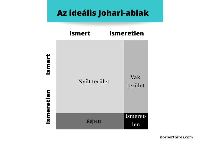 ideális johari-ablak