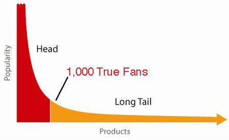 hosszú farok elmélet - the long tail