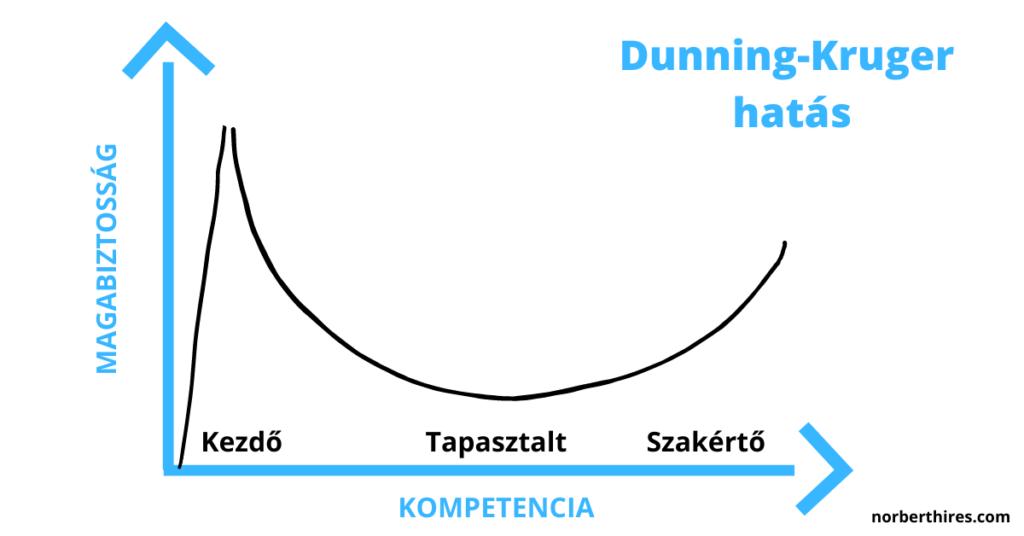 Dunning-Kruger hatás