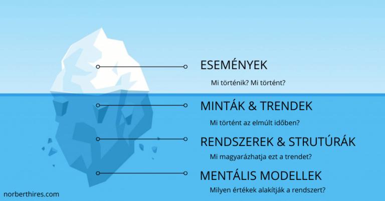 jéghegy modell